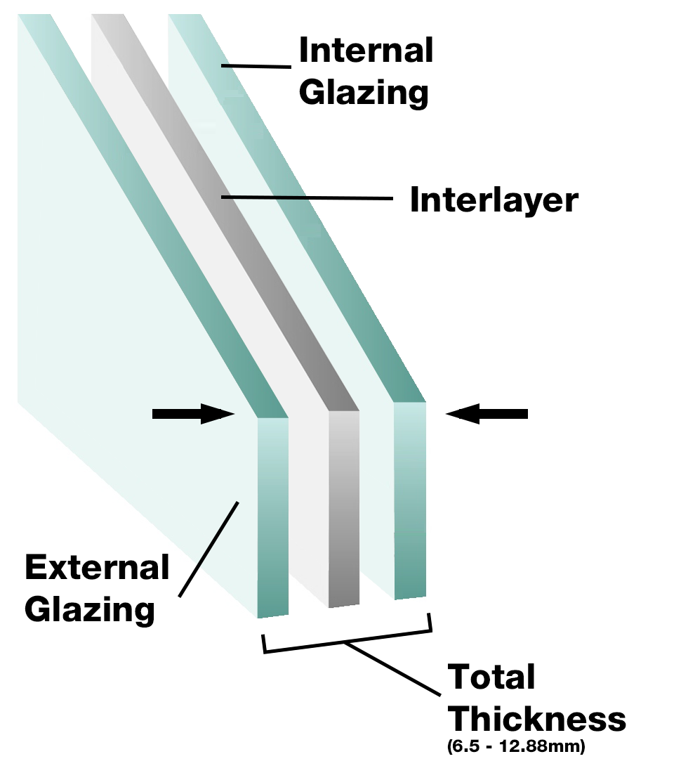 A graphic that explains parts of double glazed glass